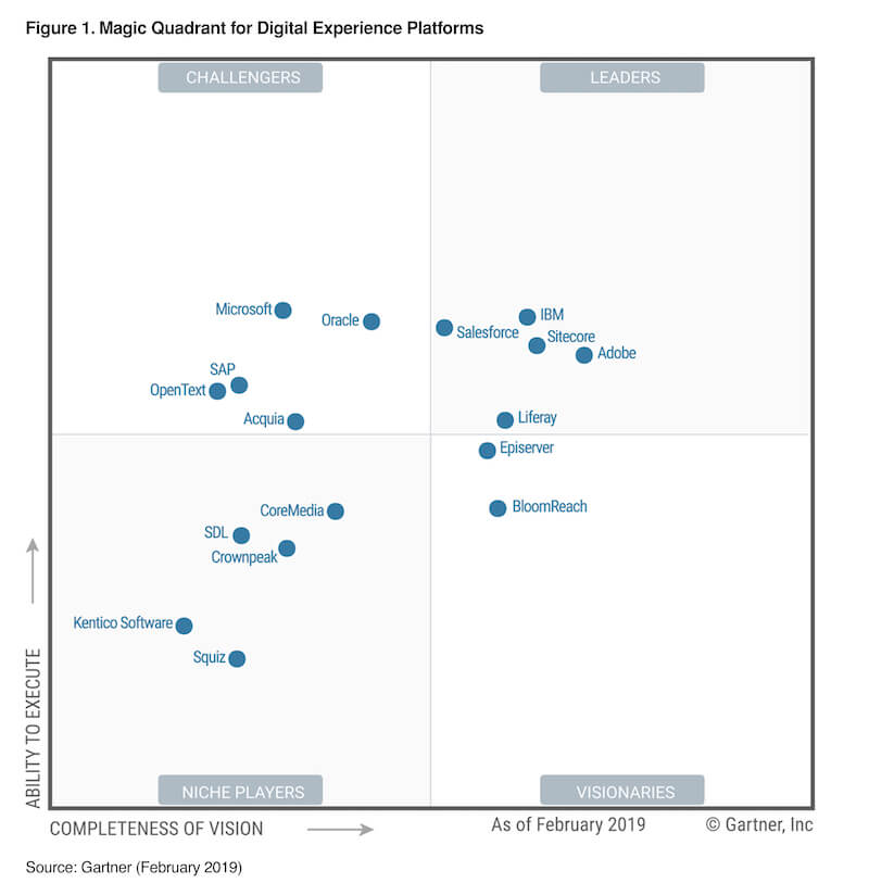 Gartner Magic Quadrant Digital Experience Platforms 2019